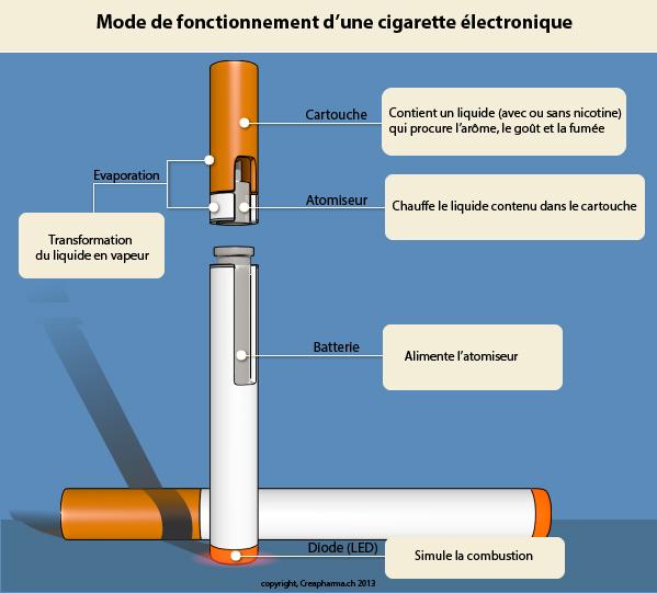Médicaments pour arrêter de fumer
