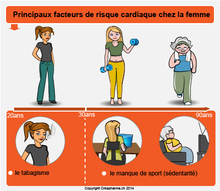 Facteurs-risque-cardiaque-femme