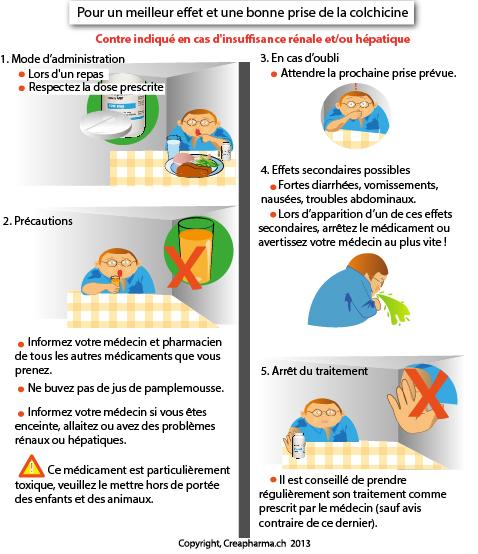 infographie sur la colchicine