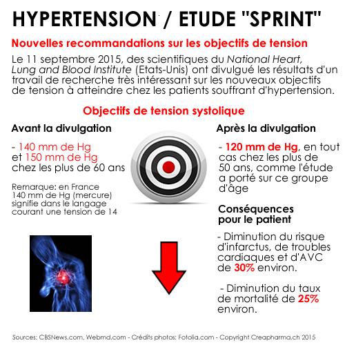hypertension-nouvelles-recommandations-sept-2015