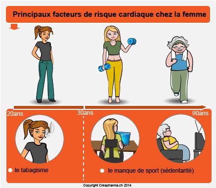 Facteurs risque cardiaque chez la femme