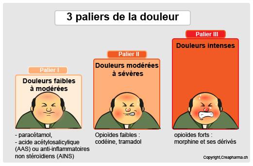 paliers-de-la-douleur-infographie-(1)