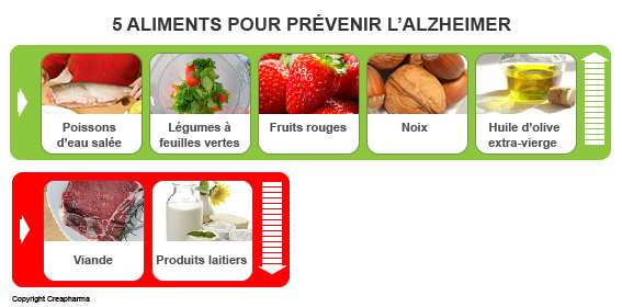Alzheimer-prevention-aliments-2016