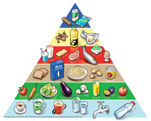 pyramide-alimentaire-suisse-2016